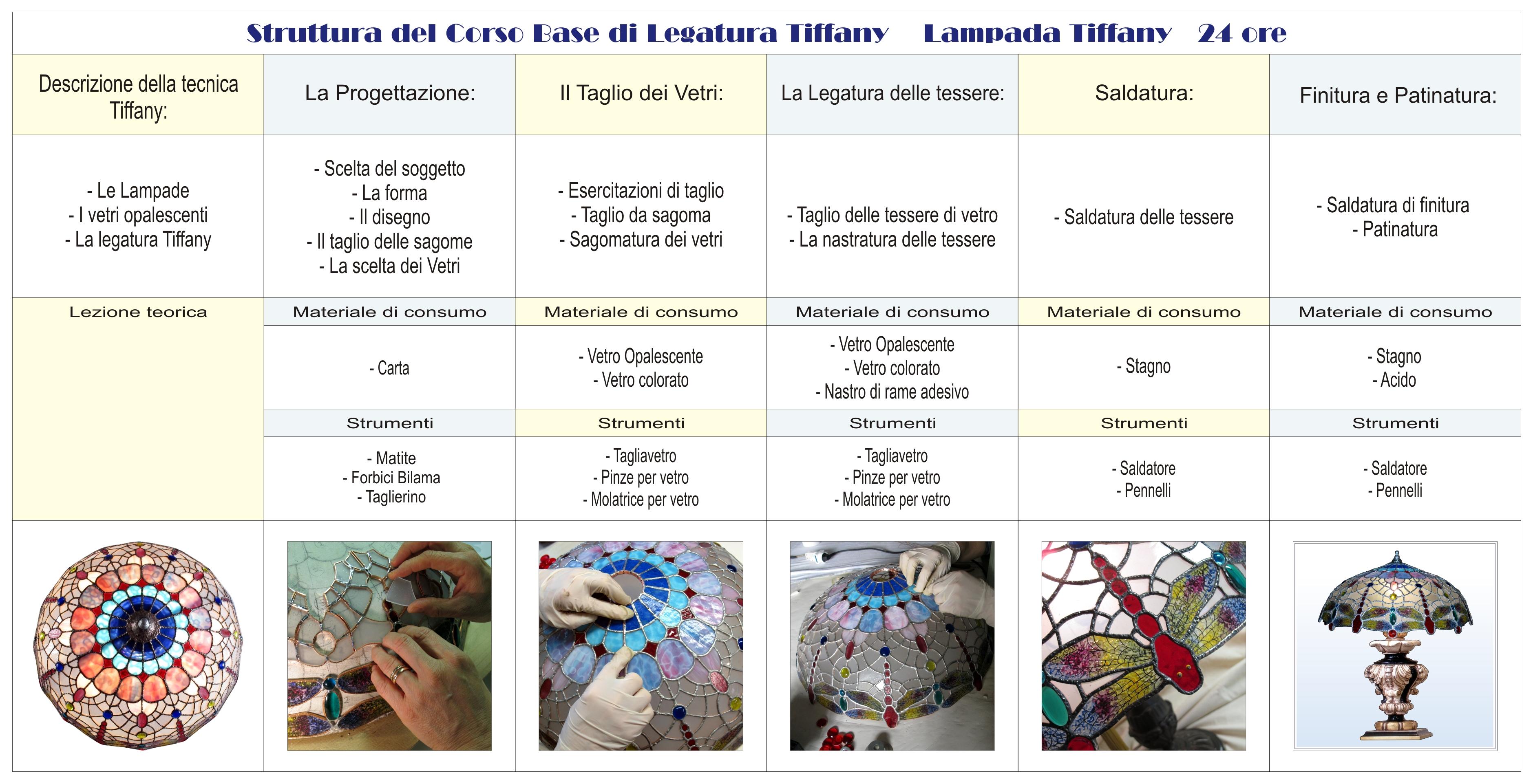 Lampade Vetro Tiffany: Esempi di quello che si pu? fare con questa tecnica e ...